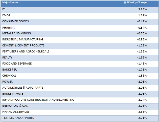 Major Sector Performance as on 24th December 2020
